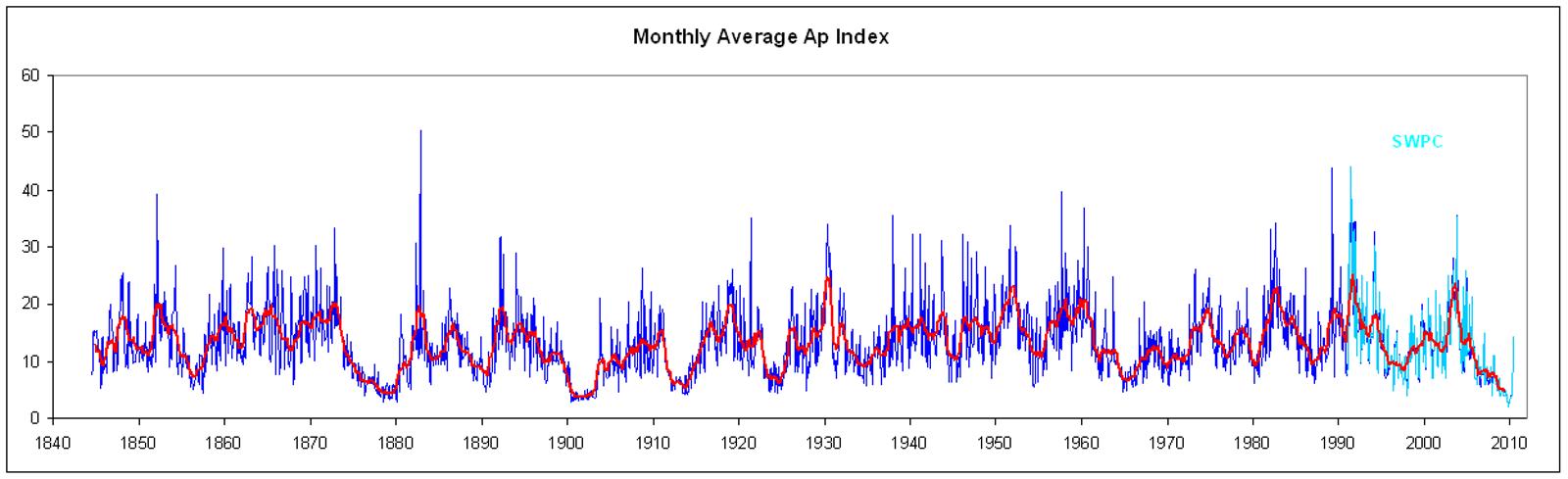 ap-monthly-averages-1844-now.png