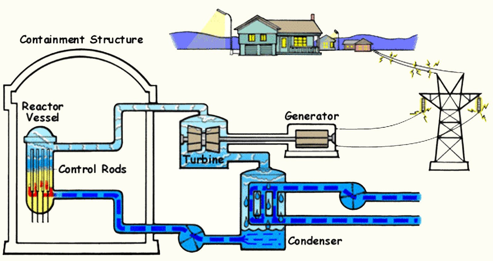 flow_diagram_nuclear_plant---cream-background_1064694.jpg