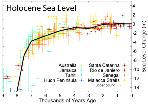 holocene_sea_level_874025.png