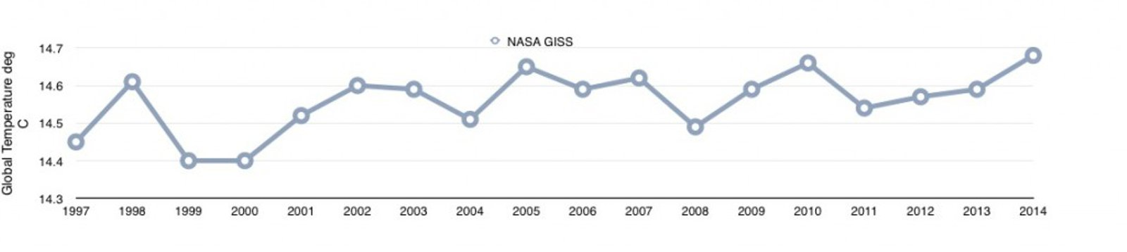 NASA GISS 2014 average