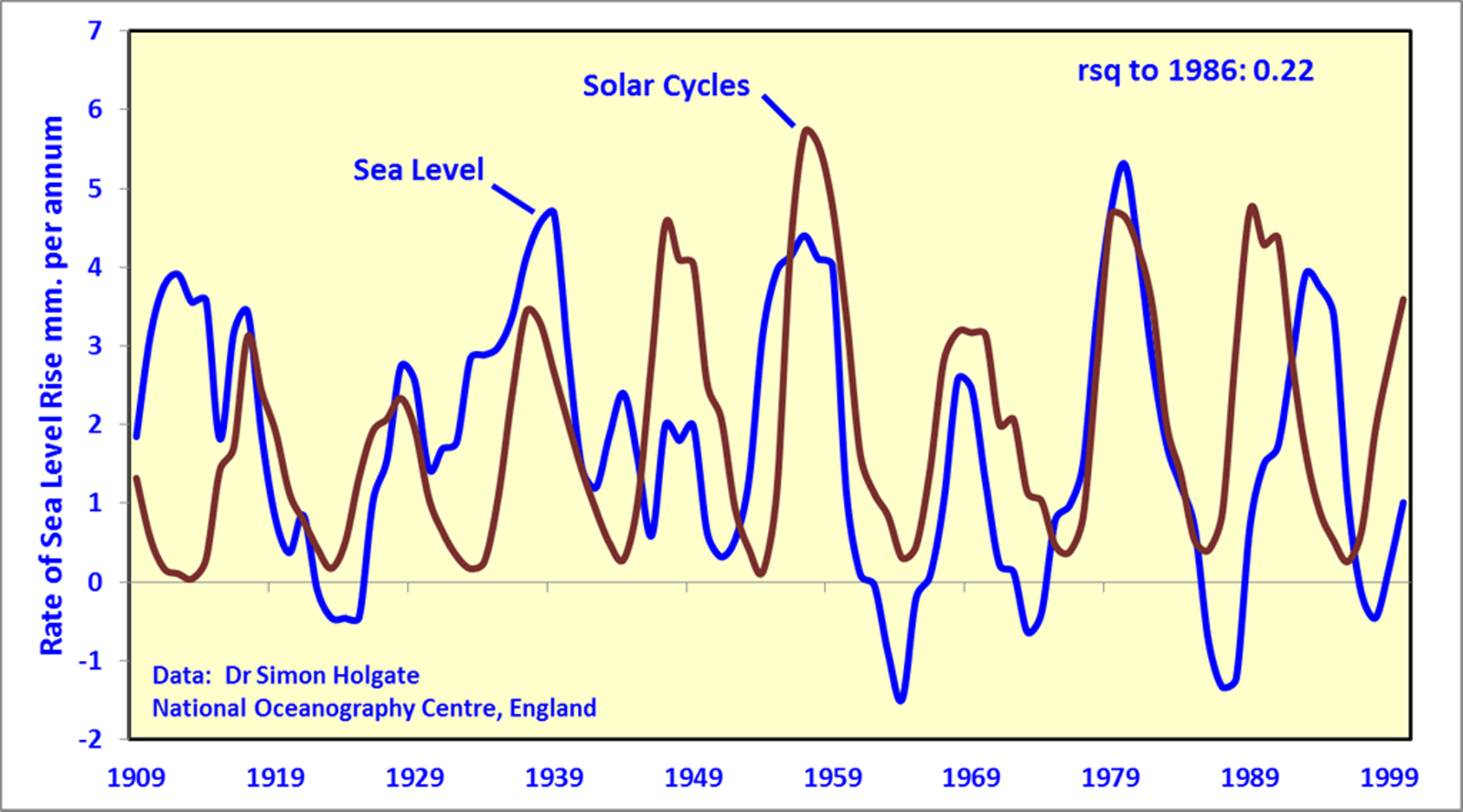 sea_level_sun_holgate.png