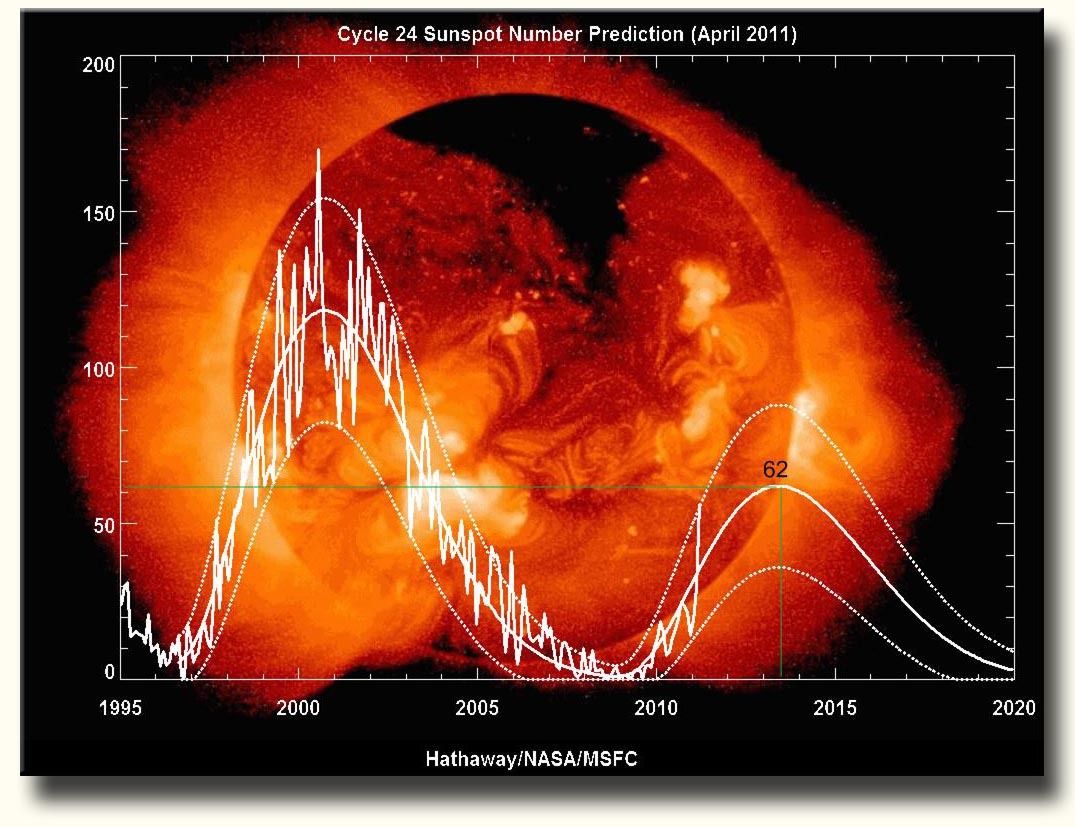 Solar-Prediction-NASA-April-2011 copy