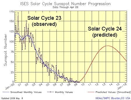 solar_cycle24_prediction.jpg