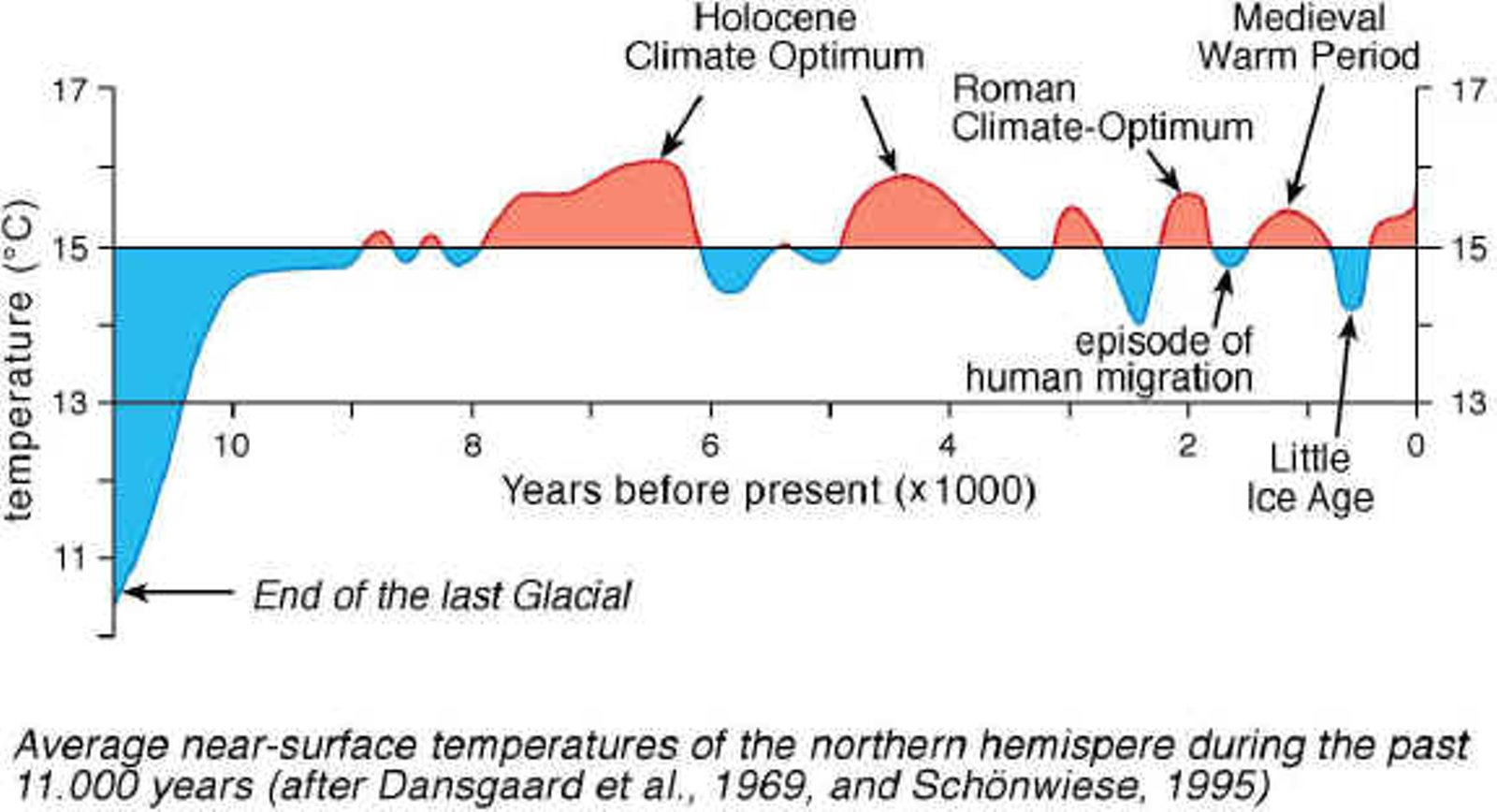 temperature_swings_11000_yrs.jpg